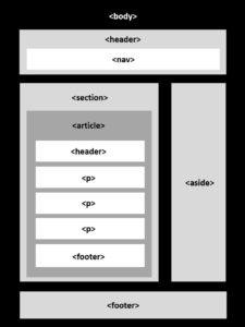 實用HTML5教學小技巧三-HTML新增的標籤有哪些?