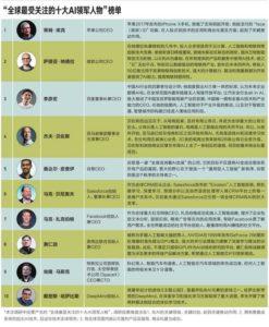 哈佛公布全球十大AI人工智慧領導人物,百度CEO中國唯一拿下第三!!
