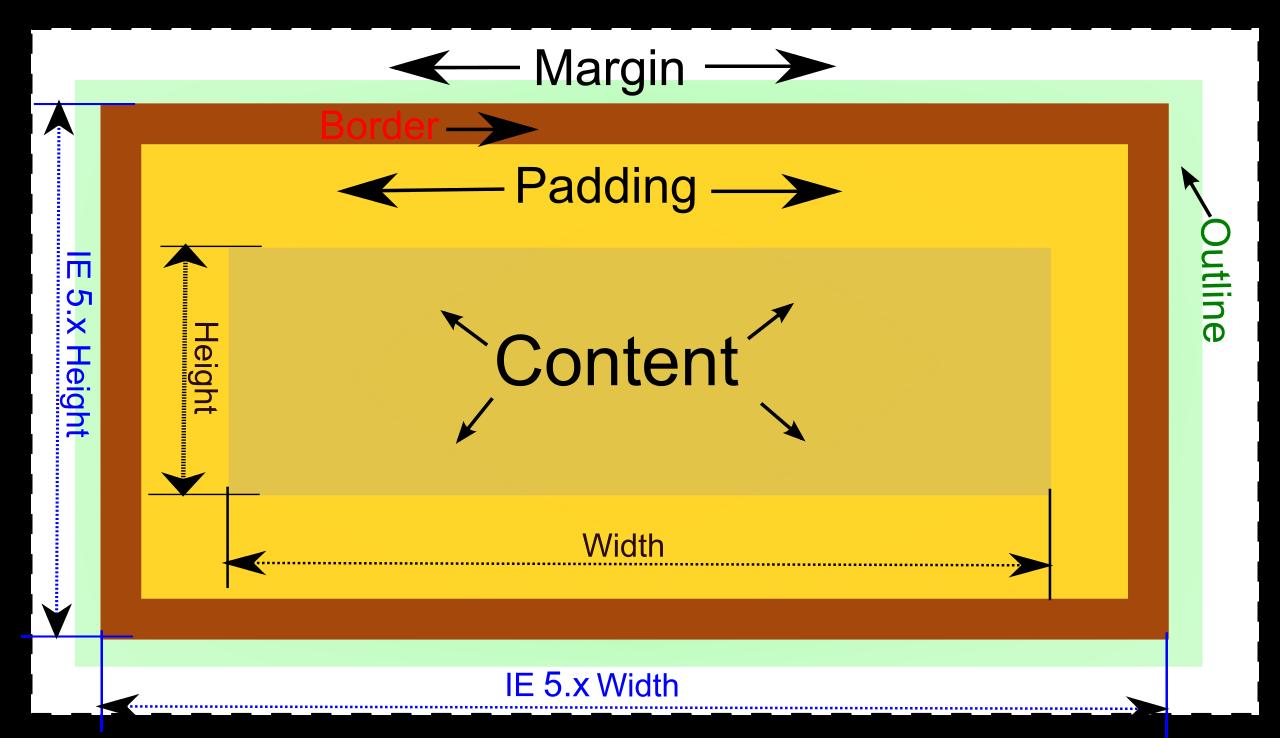 前端工程師CSS入門教程-Box Model盒子模式